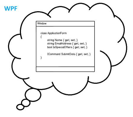 WPF Developer's Thought Process