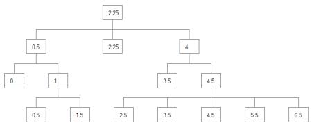 Final X Values